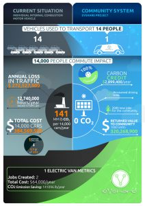 EVShare Carbon Reduction Infographic
